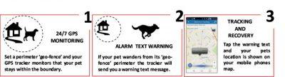 Mongoose PT800 Pet GPS Tracker